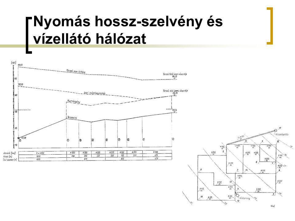 Nyomás hossz-szelvény és vízellátó hálózat 42
