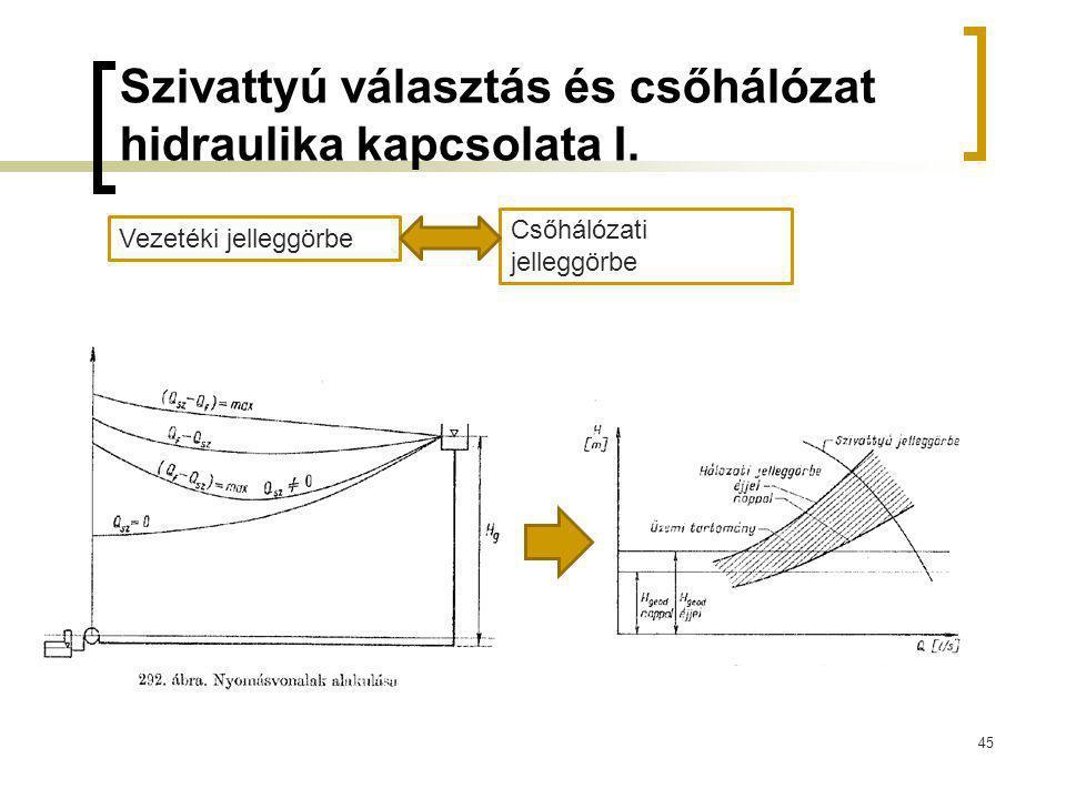 Szivattyú választás és csőhálózat hidraulika kapcsolata I. 45 Vezetéki jelleggörbe Csőhálózati jelleggörbe