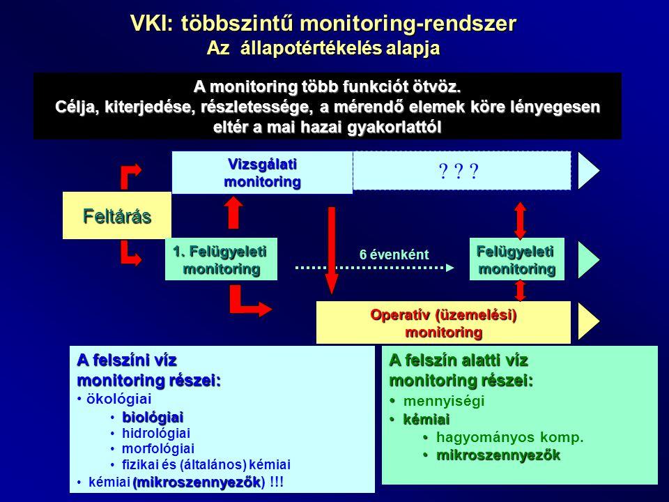 VKI: többszintű monitoring-rendszer Az állapotértékelés alapja Feltárás Vizsgálatimonitoring ? ? ? 1. Felügyeleti monitoring Operatív (üzemelési) moni