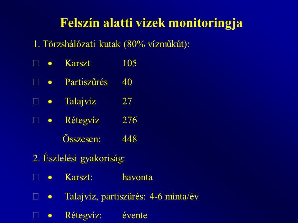 Felszín alatti vizek monitoringja 1. Törzshálózati kutak (80% vízműkút):  Karszt105  Partiszűrés40  Talajvíz27  Rétegvíz276 Összesen:448 2. És