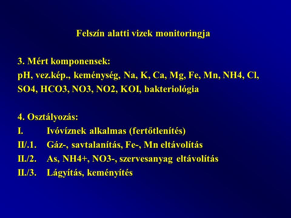 Felszín alatti vizek monitoringja 3. Mért komponensek: pH, vez.kép., keménység, Na, K, Ca, Mg, Fe, Mn, NH4, Cl, SO4, HCO3, NO3, NO2, KOI, bakteriológi