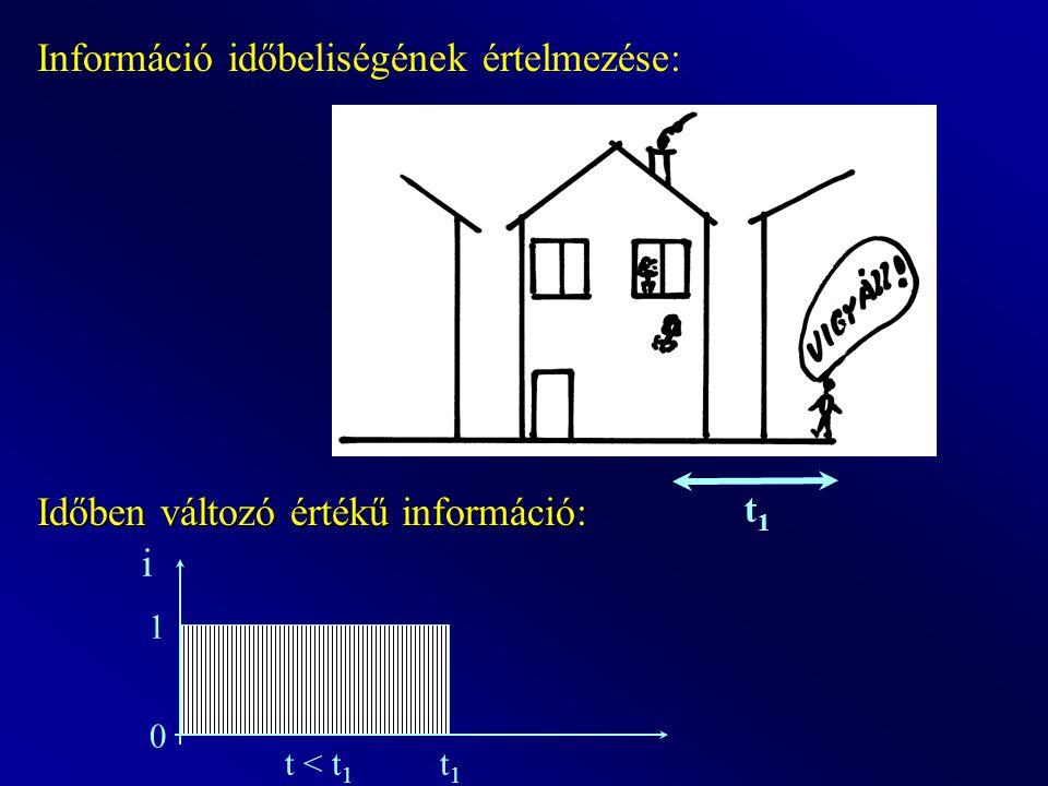 Információ időbeliségének értelmezése: t1t1 Időben változó értékű információ: i 1 0 t < t 1 t 1