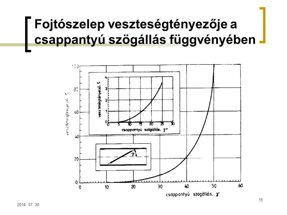 2014. 07. 30. Fojtószelep veszteségtényezője a csappantyú szögállás függvényében 15