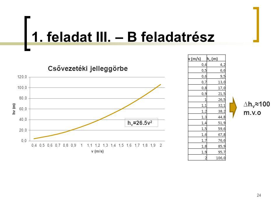 1. feladat III. – B feladatrész 24 h v =26.5v 2 ∆h v ≈100 m.v.o v (m/s)h v (m) 0,44,2 0,56,6 0,69,5 0,713,0 0,817,0 0,921,5 126,5 1,132,1 1,238,2 1,34