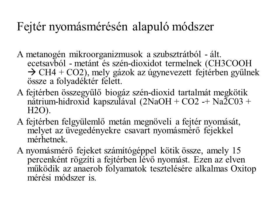 Fejtér nyomásmérésén alapuló módszer A metanogén mikroorganizmusok a szubsztrátból - ált. ecetsavból - metánt és szén-dioxidot termelnek (CH3COOH  CH
