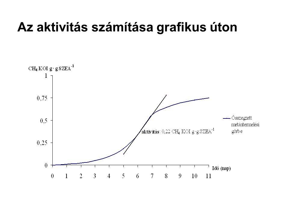 Az aktivitás számítása grafikus úton