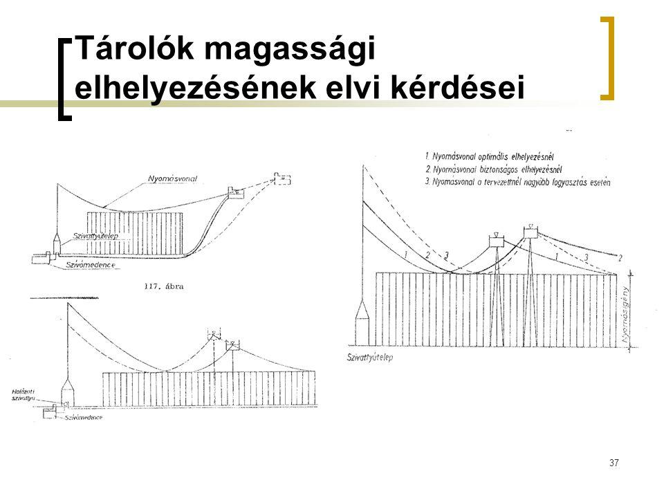Tárolók magassági elhelyezésének elvi kérdései 37