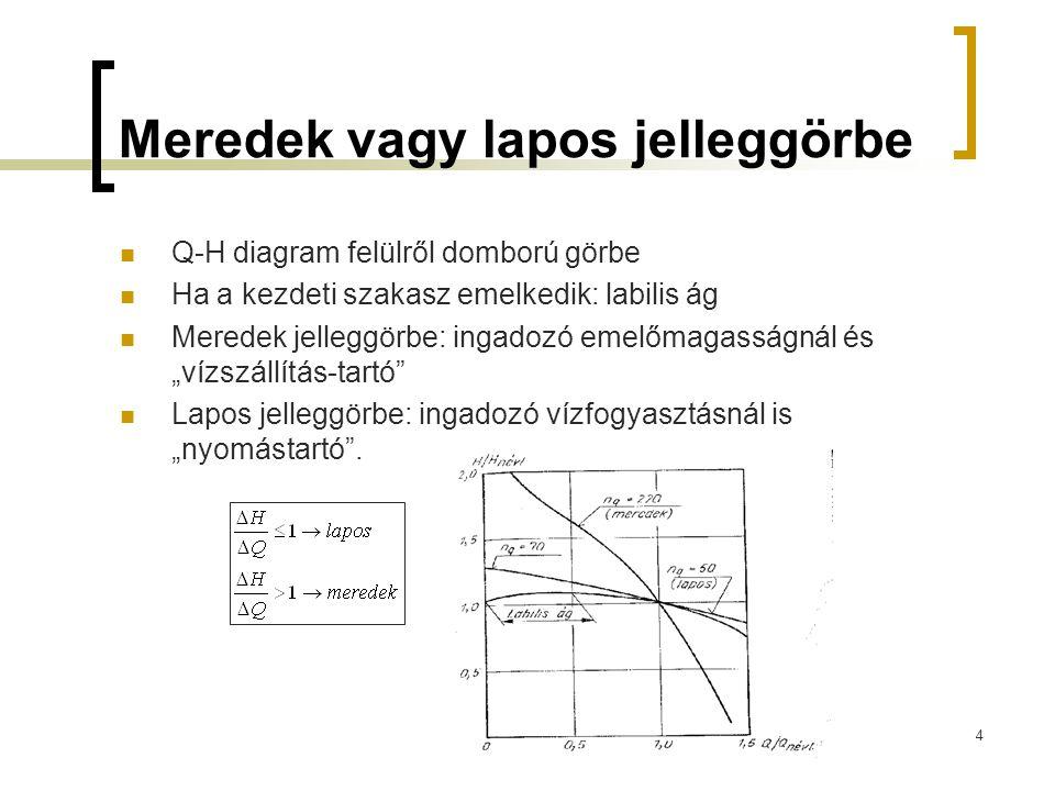 Meredek vagy lapos jelleggörbe Q-H diagram felülről domború görbe Ha a kezdeti szakasz emelkedik: labilis ág Meredek jelleggörbe: ingadozó emelőmagass