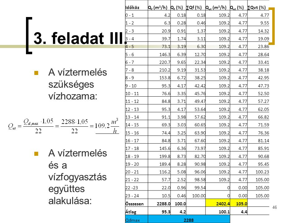 3. feladat III. A víztermelés szükséges vízhozama: A víztermelés és a vízfogyasztás együttes alakulása: 46 IdőközQ f (m 3 /h)Q f (%)∑Qf (%)Q vt (m 3 /