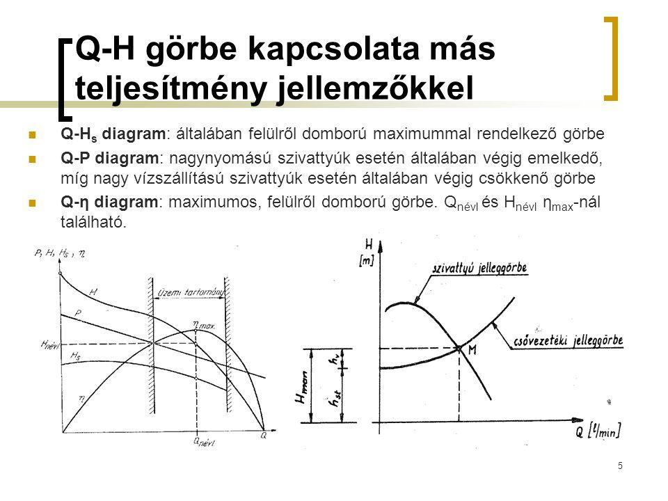Q-H görbe kapcsolata más teljesítmény jellemzőkkel Q-H s diagram: általában felülről domború maximummal rendelkező görbe Q-P diagram: nagynyomású sziv