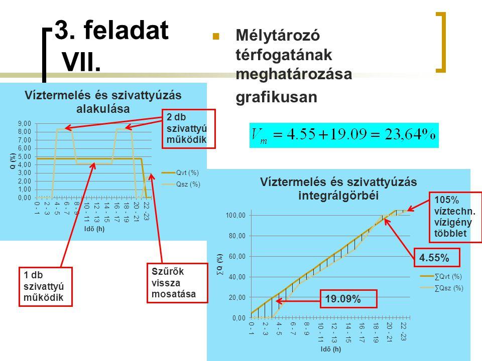 3. feladat VII. 50 4.55% 19.09% 105% víztechn. vízigény többlet 2 db szivattyú működik 1 db szivattyú működik Szűrők vissza mosatása Mélytározó térfog