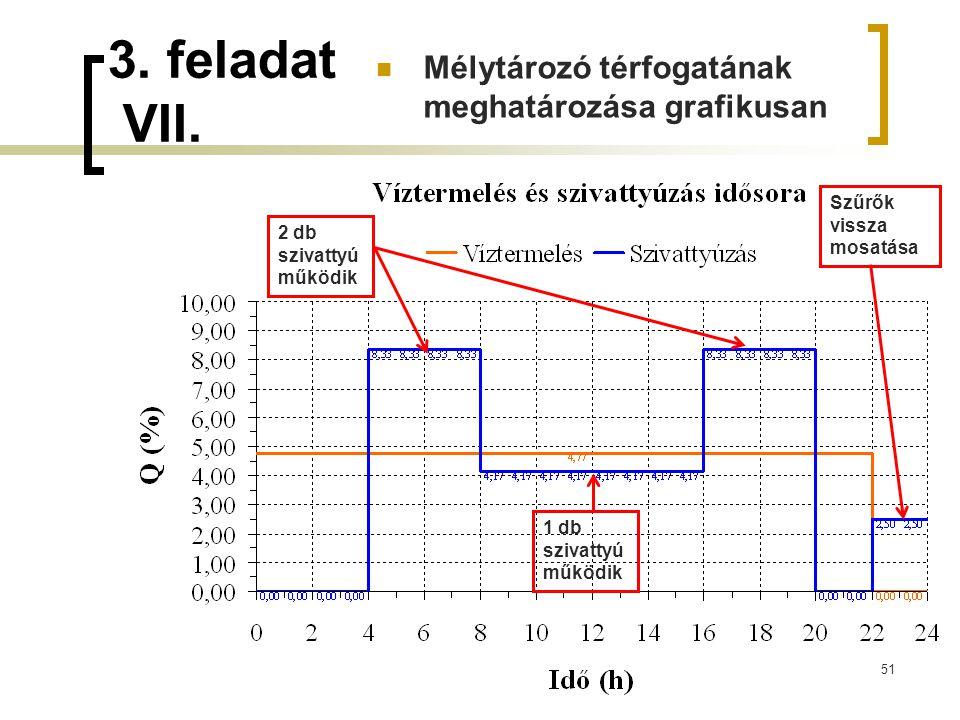3. feladat VII. 51 2 db szivattyú működik 1 db szivattyú működik Szűrők vissza mosatása Mélytározó térfogatának meghatározásagrafikusan