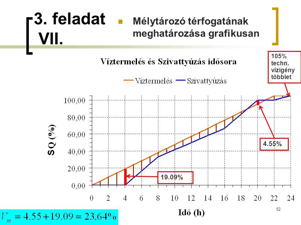4.55% 19.09% 105% techn. vízigény többlet 3. feladat VII. Mélytározó térfogatának meghatározásagrafikusan 52