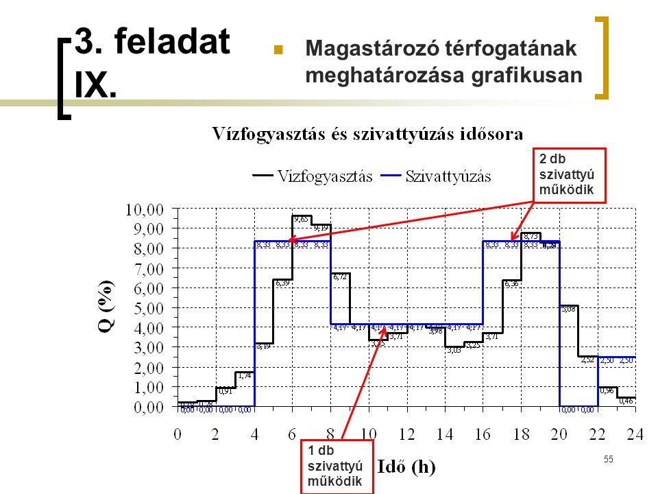 3. feladat IX. 55 2 db szivattyú működik 1 db szivattyú működik Magastározó térfogatának meghatározása grafikusan