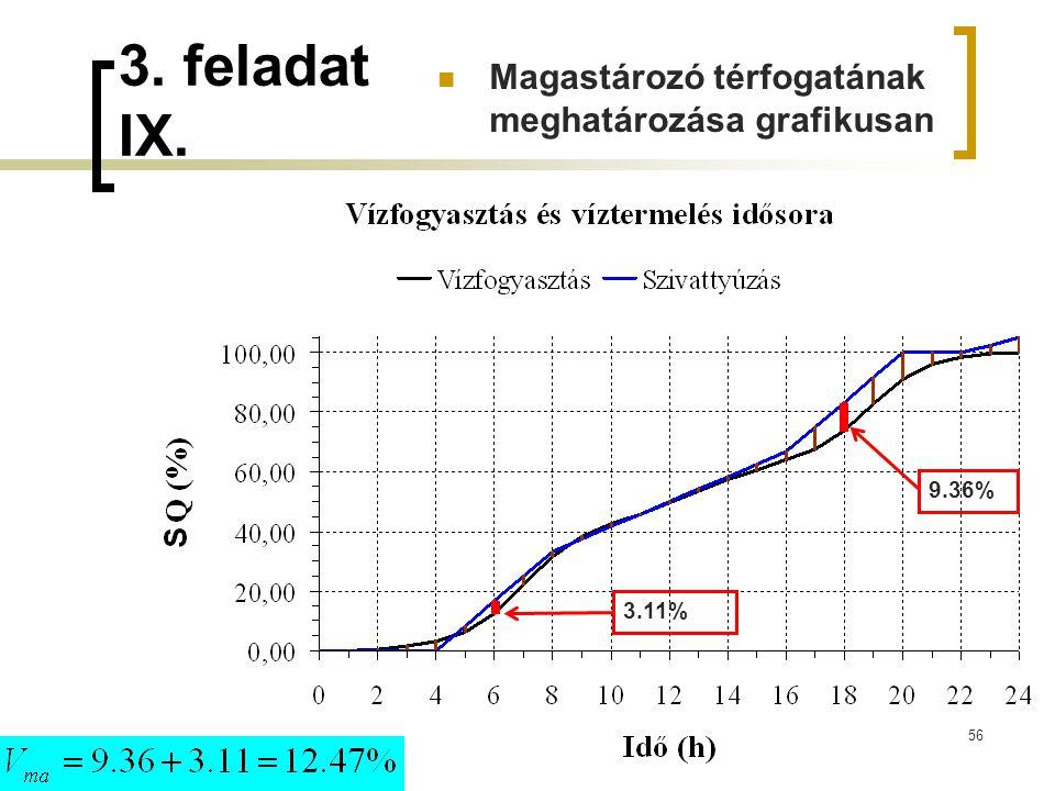 56 9.36% 3.11% 3. feladat IX. Magastározó térfogatának meghatározása grafikusan