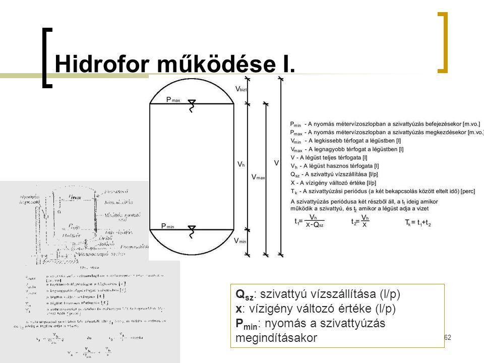 Hidrofor működése I. 62 Q sz : szivattyú vízszállítása (l/p) x: vízigény változó értéke (l/p) P min : nyomás a szivattyúzás megindításakor