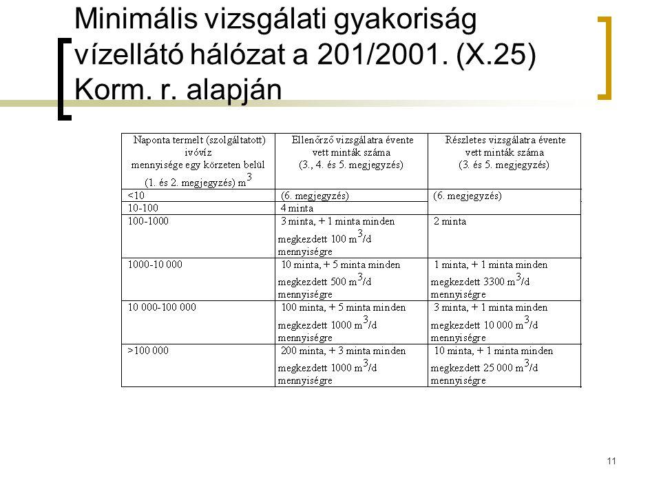 Minimális vizsgálati gyakoriság vízellátó hálózat a 201/2001. (X.25) Korm. r. alapján 11