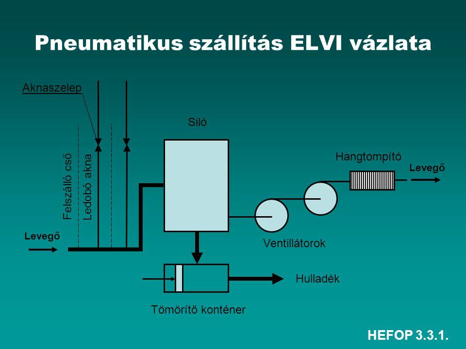 HEFOP 3.3.1. Levegő Felszálló cső Ledobó akna Siló Tömörítő konténer Hulladék Ventillátorok Hangtompító Levegő Aknaszelep Pneumatikus szállítás ELVI v