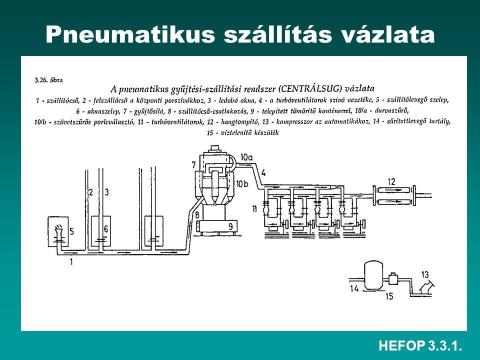 HEFOP 3.3.1. Pneumatikus szállítás vázlata
