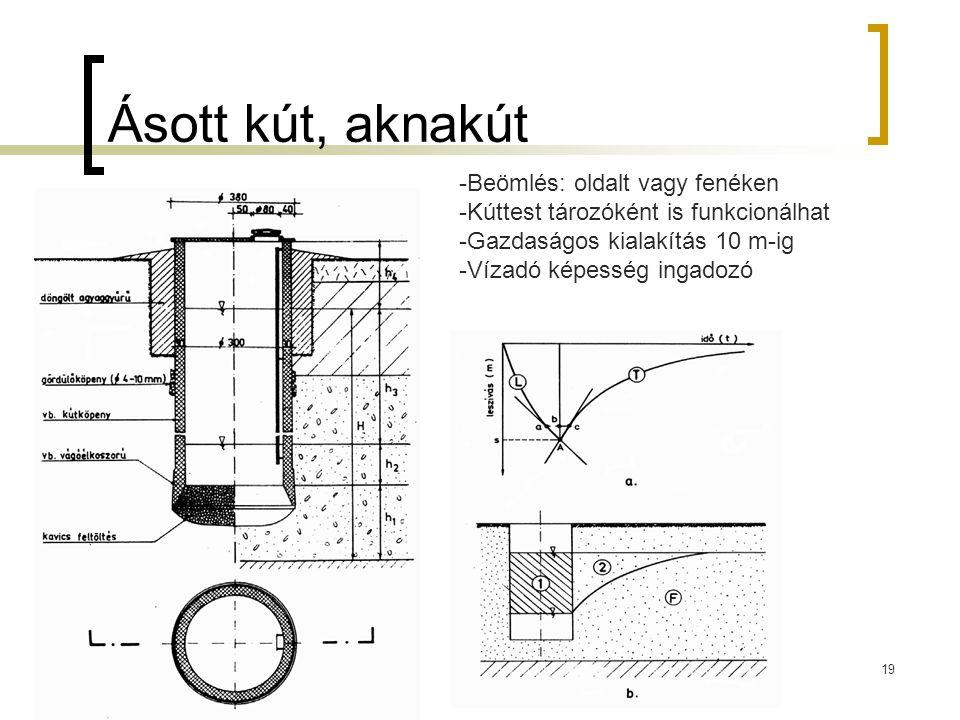 Ásott kút, aknakút 19 -Beömlés: oldalt vagy fenéken -Kúttest tározóként is funkcionálhat -Gazdaságos kialakítás 10 m-ig -Vízadó képesség ingadozó