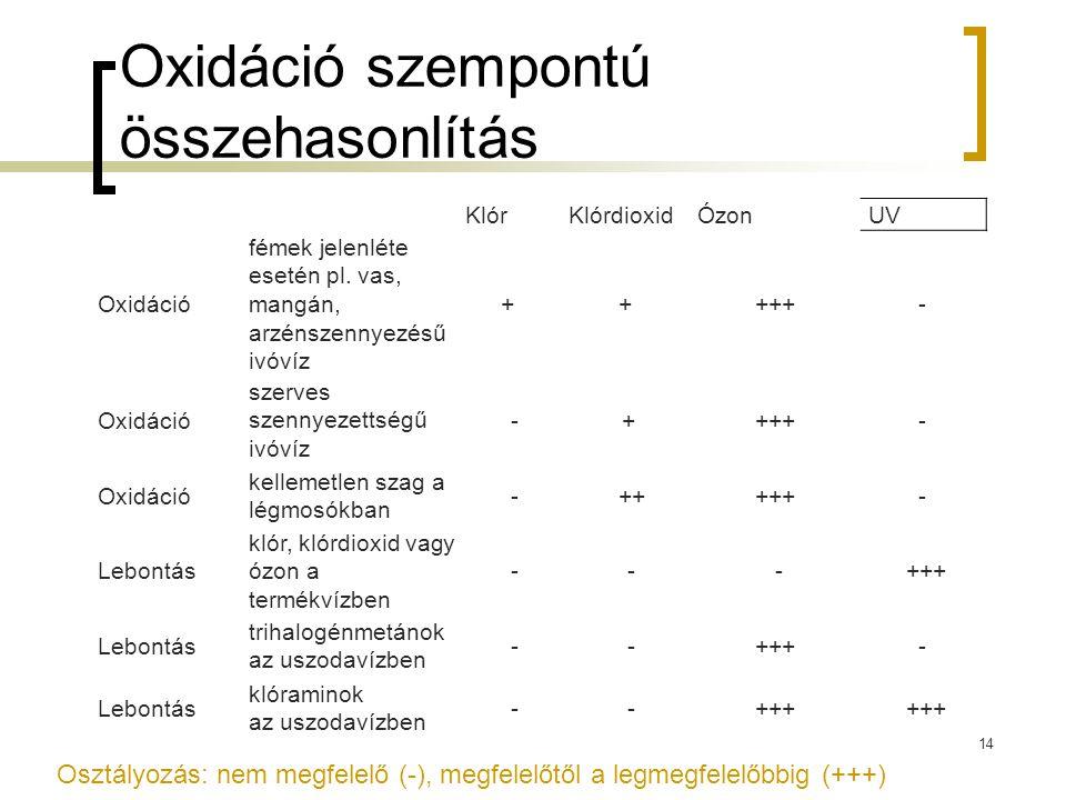Oxidáció szempontú összehasonlítás KlórKlórdioxid Ózon UV Oxidáció fémek jelenléte esetén pl. vas, mangán, arzénszennyezésű ivóvíz + + +++- Oxidáció s