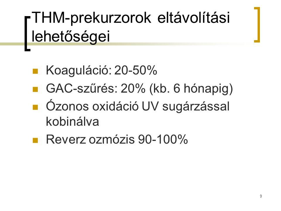 THM-prekurzorok eltávolítási lehetőségei Koaguláció: 20-50% GAC-szűrés: 20% (kb. 6 hónapig) Ózonos oxidáció UV sugárzással kobinálva Reverz ozmózis 90