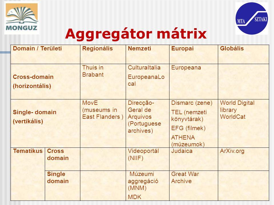 Aggregátor mátrix Domain / TerületiRegionálisNemzetiEuropaiGlobális Cross-domain (horizontális) Thuis in Brabant CulturaItalia EuropeanaLo cal Europea