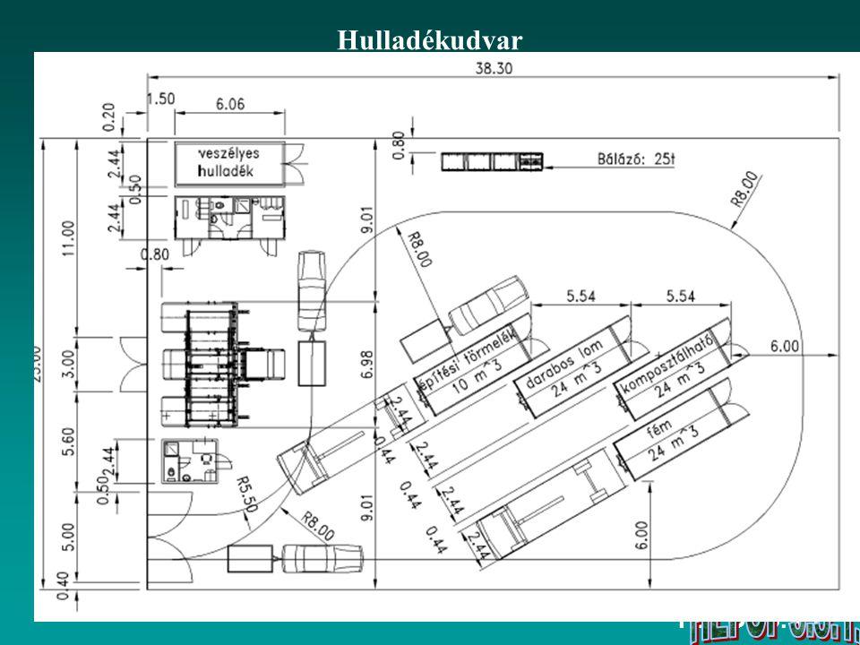 HEFOP 3.3.1. Hulladékudvar