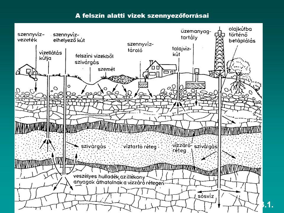 HEFOP 3.3.1. A felszín alatti vizek szennyezőforrásai