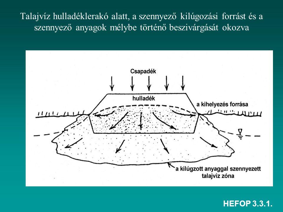 HEFOP 3.3.1. Talajvíz hulladéklerakó alatt, a szennyező kilúgozási forrást és a szennyező anyagok mélybe történő beszivárgását okozva