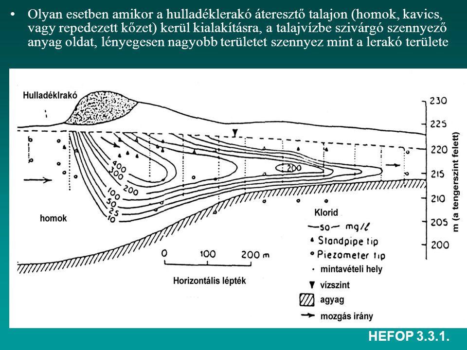 HEFOP 3.3.1. Olyan esetben amikor a hulladéklerakó áteresztő talajon (homok, kavics, vagy repedezett kőzet) kerül kialakításra, a talajvízbe szivárgó