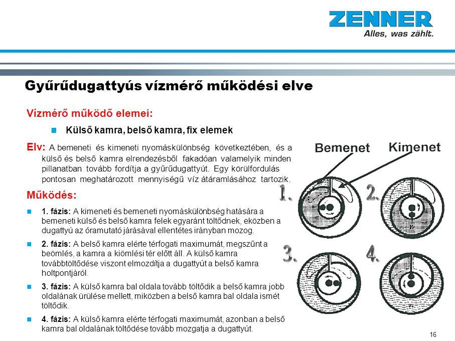 16 Gyűrűdugattyús vízmérő működési elve Vízmérő működő elemei: Külső kamra, belső kamra, fix elemek Elv: A bemeneti és kimeneti nyomáskülönbség követk