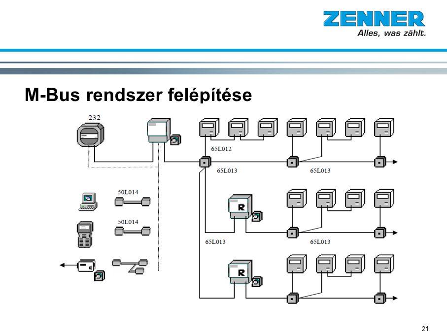 21 M-Bus rendszer felépítése