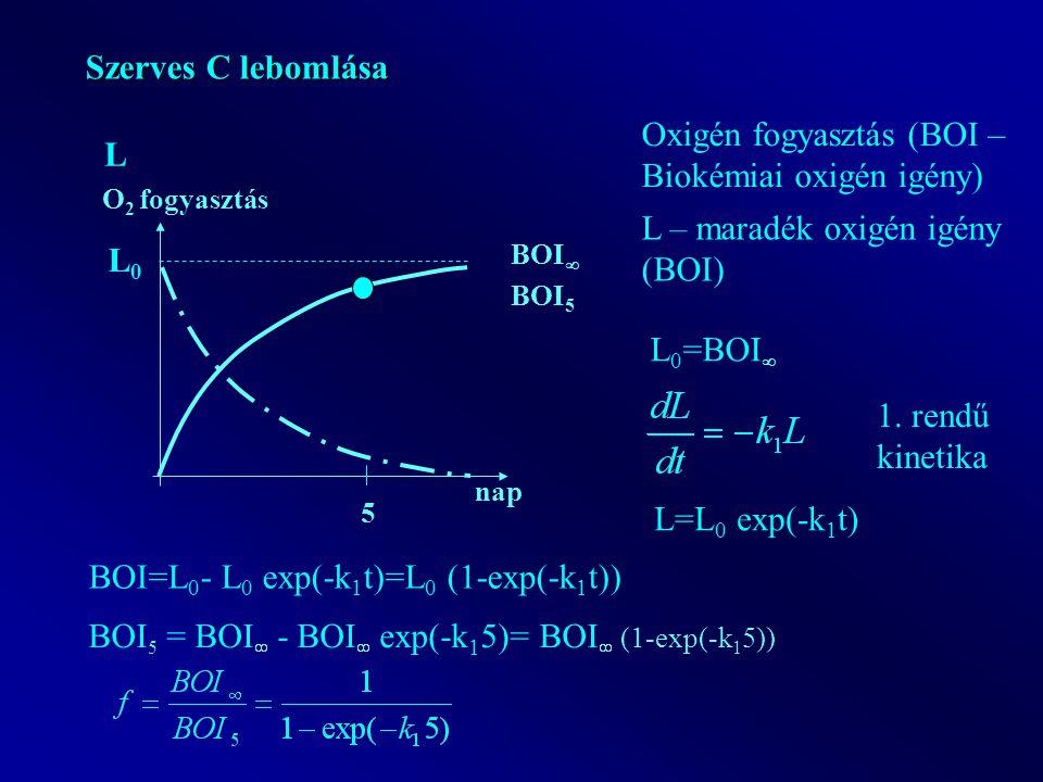 nap O 2 fogyasztás Szerves C lebomlása BOI  5 BOI 5 L Oxigén fogyasztás (BOI – Biokémiai oxigén igény) L – maradék oxigén igény (BOI) L0L0 L 0 =BOI  1.