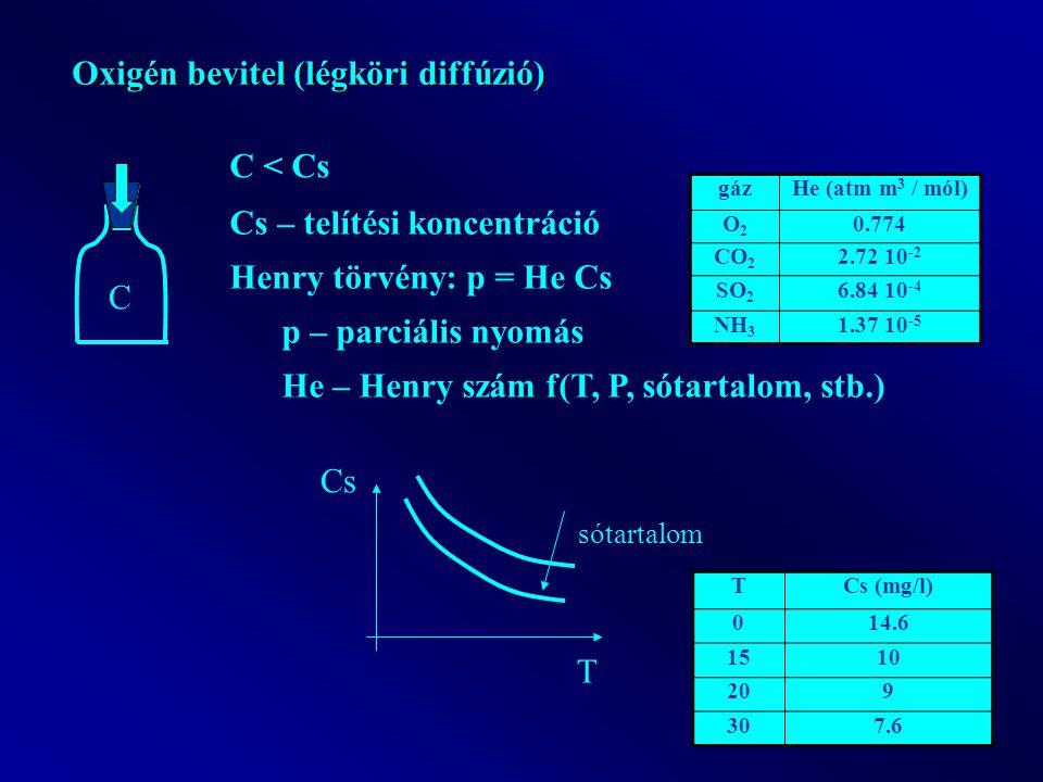 Oxigén bevitel (légköri diffúzió) C < Cs C Cs – telítési koncentráció Henry törvény: p = He Cs p – parciális nyomás He – Henry szám f(T, P, sótartalom, stb.) gázHe (atm m 3 / mól) O2O2 0.774 CO 2 2.72 10 -2 SO 2 6.84 10 -4 NH 3 1.37 10 -5 T Cs sótartalom TCs (mg/l) 014.6 1510 209 307.6