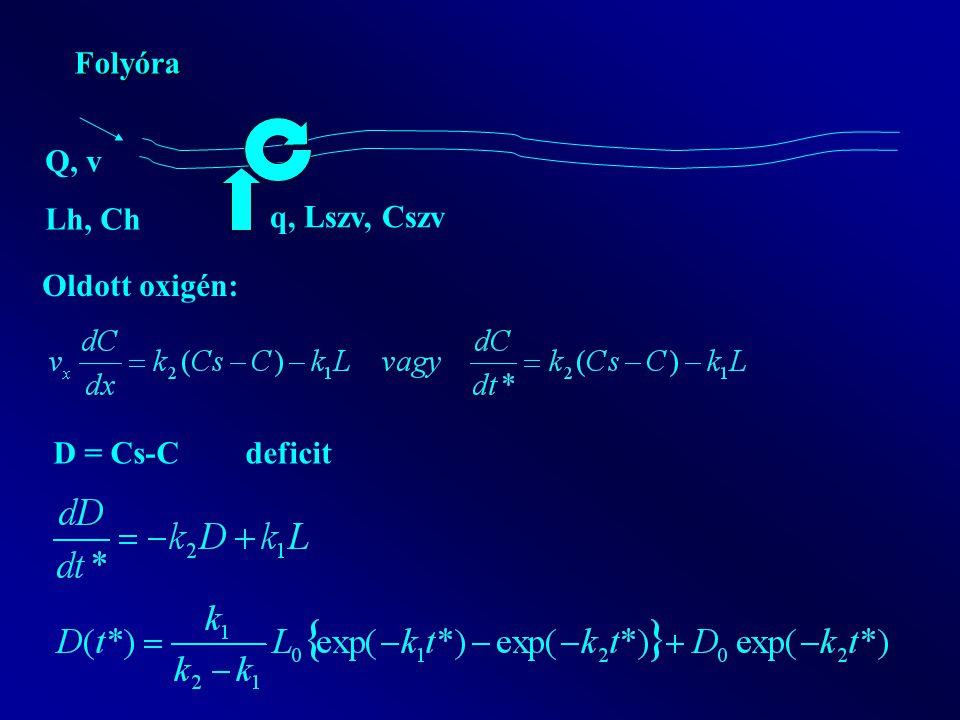 Folyóra Oldott oxigén: D = Cs-C deficit Q, v Lh, Ch q, Lszv, Cszv