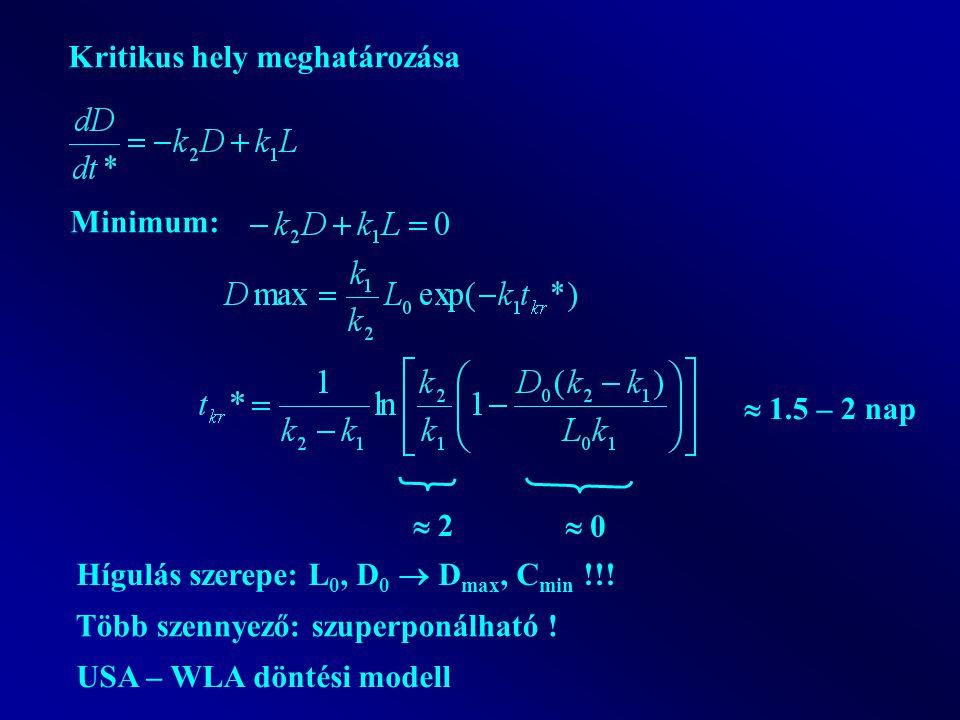 Kritikus hely meghatározása Minimum:  0  2  1.5 – 2 nap Hígulás szerepe: L 0, D 0  D max, C min !!.