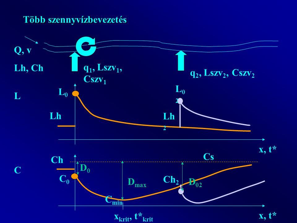 Több szennyvízbevezetés Q, v Lh, Ch q 1, Lszv 1, Cszv 1 x, t* L Lh L0L0 C Ch C0C0 Cs C min x krit, t* krit D0D0 D max Lh 2 q 2, Lszv 2, Cszv 2 Ch 2 L02L02 D 02