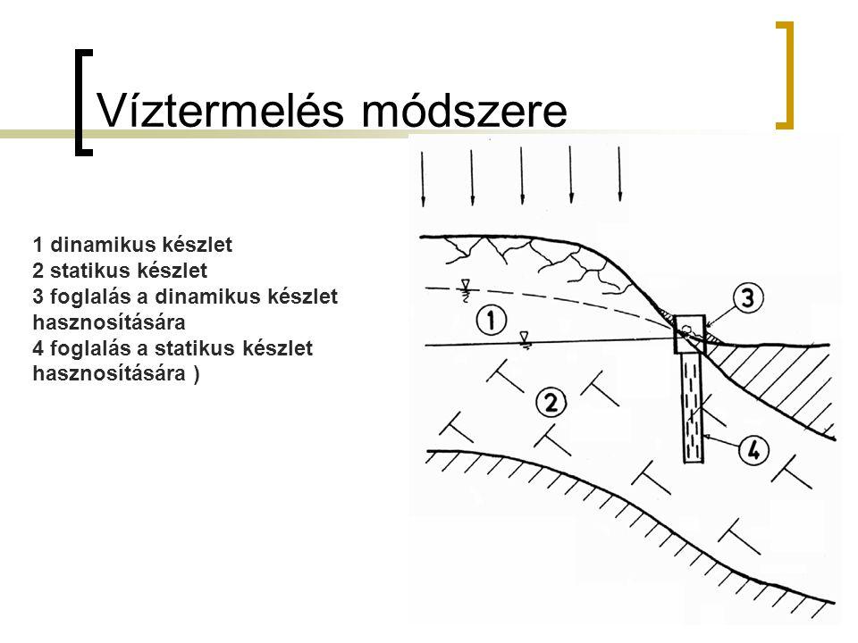 Víztermelés módszere 11 1 dinamikus készlet 2 statikus készlet 3 foglalás a dinamikus készlet hasznosítására 4 foglalás a statikus készlet hasznosítására )