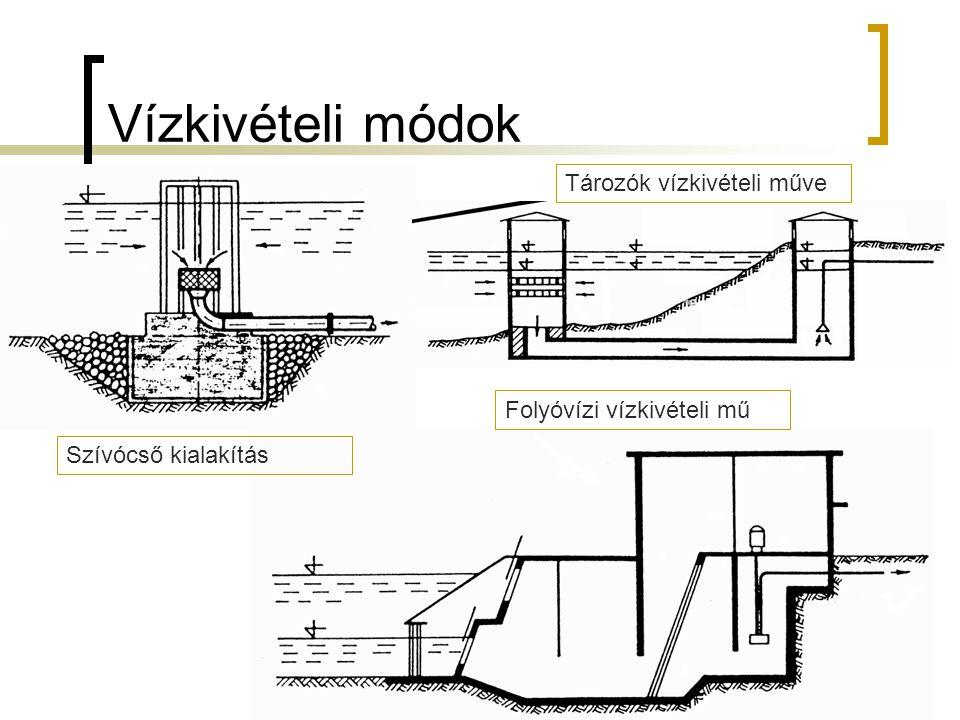 Vízkivételi módok 19 Szívócső kialakítás Folyóvízi vízkivételi mű Tározók vízkivételi műve