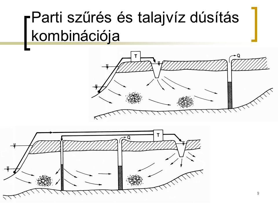 Parti szűrés és talajvíz dúsítás kombinációja 9