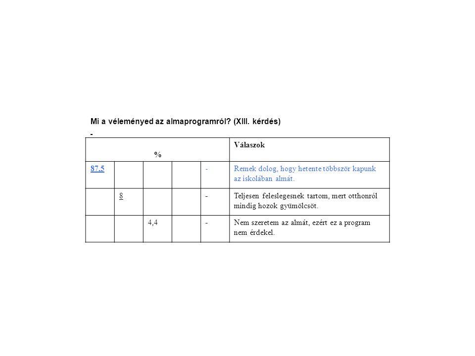 Mi a véleményed az almaprogramról? (XIII. kérdés) % Válaszok 87,5-Remek dolog, hogy hetente többször kapunk az iskolában almát. 8-Teljesen feleslegesn