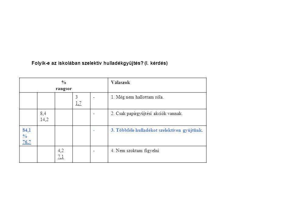 Folyik-e az iskolában szelektív hulladékgyűjtés? (I. kérdés) % rangsor Válaszok 3 1,7 -1. Még nem hallottam róla. 8,4 14,2 -2. Csak papírgyűjtési akci