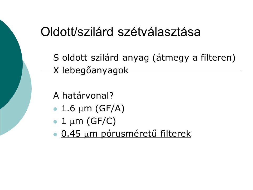 Oldott/szilárd szétválasztása S oldott szilárd anyag (átmegy a filteren) X lebegőanyagok A határvonal? 1.6 m (GF/A) 1 m (GF/C) 0.45 m pórusméretű f
