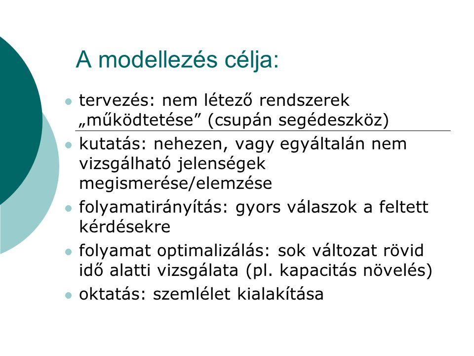 A modellezés: Modell nem azonos a szimulátorral.