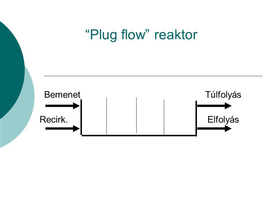 """""""Plug flow"""" reaktor Bemenet Recirk. Túlfolyás Elfolyás"""