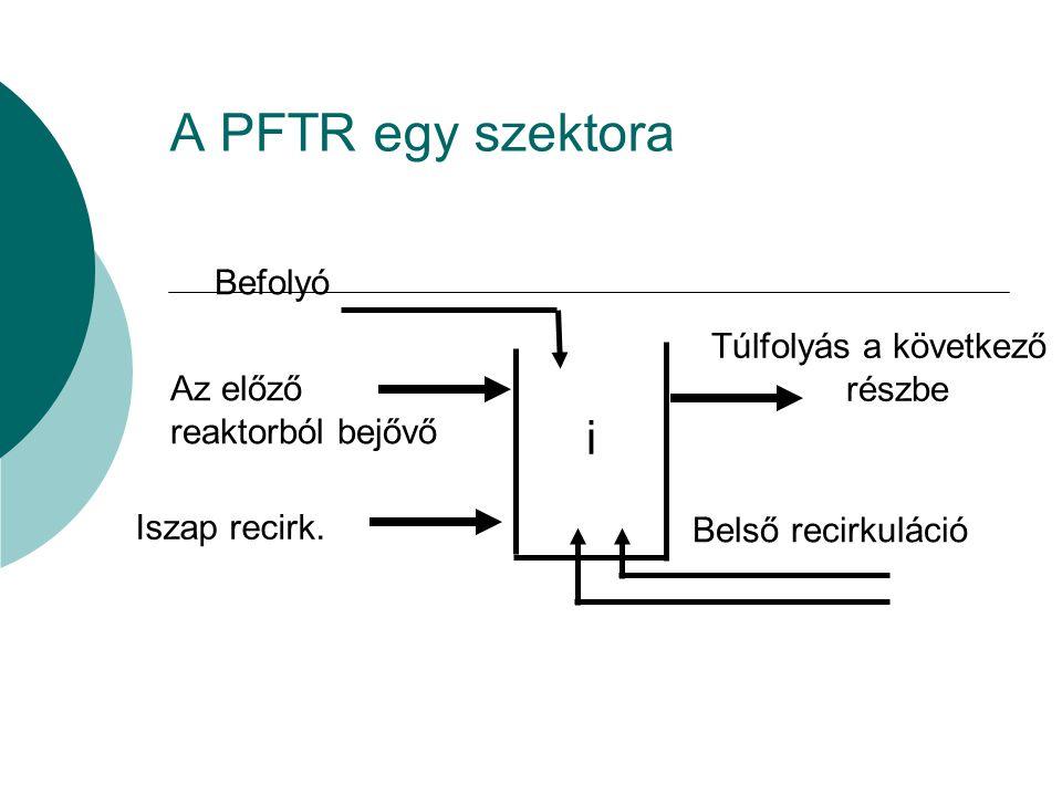 A PFTR egy szektora i Befolyó Az előző reaktorból bejővő Iszap recirk. Túlfolyás a következő részbe Belső recirkuláció