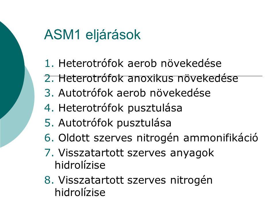 ASM1 eljárások 1. Heterotrófok aerob növekedése 2. Heterotrófok anoxikus növekedése 3. Autotrófok aerob növekedése 4. Heterotrófok pusztulása 5. Autot