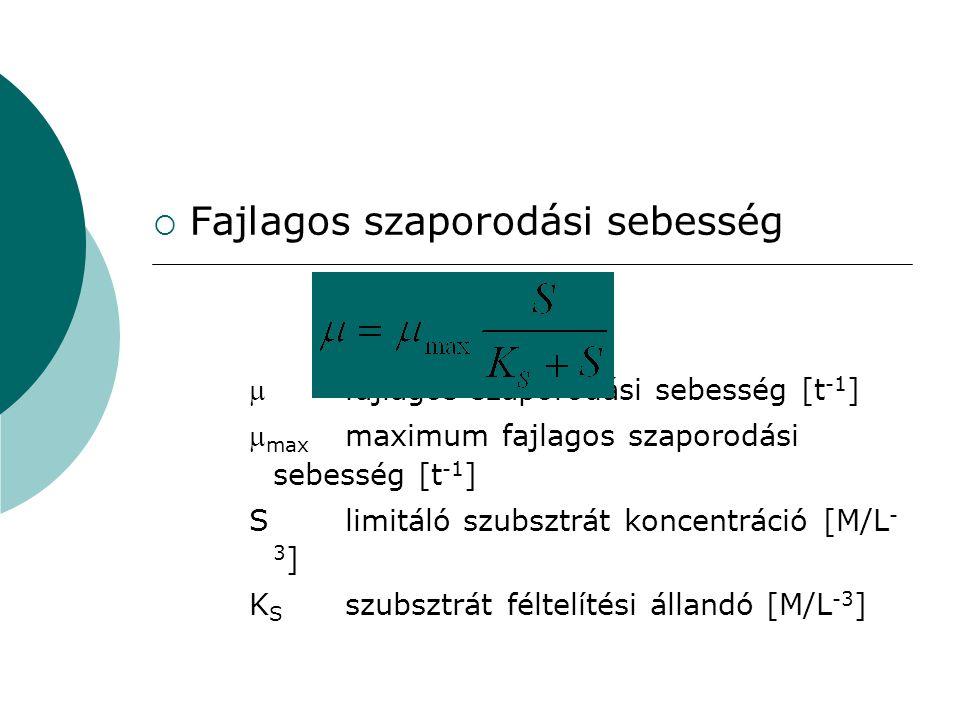  Fajlagos szaporodási sebesség fajlagos szaporodási sebesség [t -1 ]  max maximum fajlagos szaporodási sebesség [t -1 ] S limitáló szubsztrát konce
