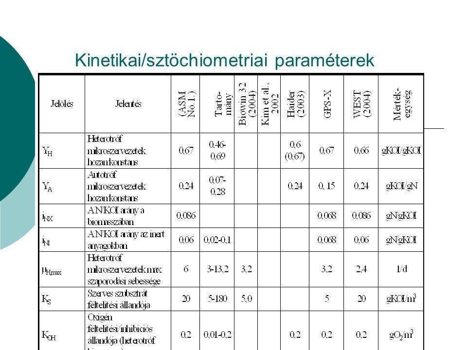Kinetikai/sztöchiometriai paraméterek